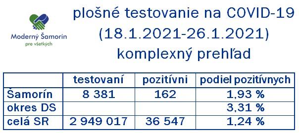 Moderny Samorin pre vsetkych koronavirus COVID-19 testovanie skrining vysledky slovenska republika infografika