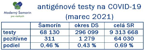 Moderny Samorin pre vsetkych antigenove testy Covid-19 marec 2021 porovnanie okres Dunajska Streda Slovenska republika