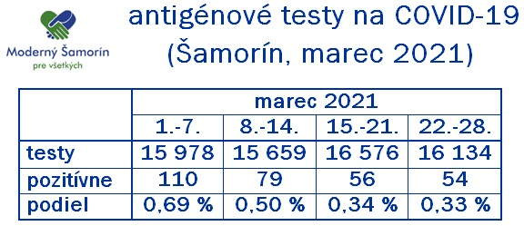 Moderny Samorin pre vsetkych antigenove testy tyzdenny vyvoj porovnanie