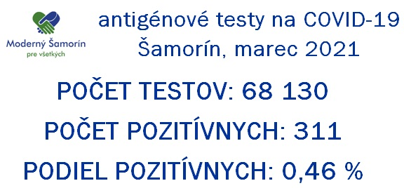 Moderny Samorin pre vsetkych antigenove testy marec 2021 vysledky