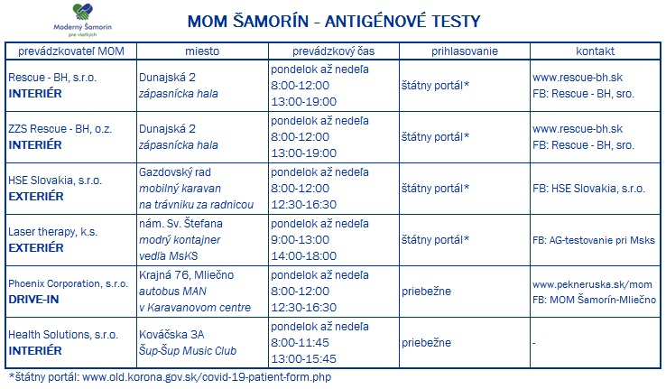 Moderny Samorin pre vsetkych mobilne odberove miesto antigenove testy Covid-19