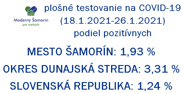 Moderny Samorin pre vsetkych koronavirus COVID-19 testovanie skrining vysledky okres dunajska streda infografika