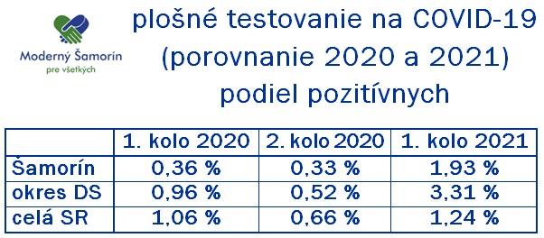 Moderny Samorin pre vsetkych koronavirus COVID-19 testovanie skrining vysledky porovnanie slovenska republika infografika