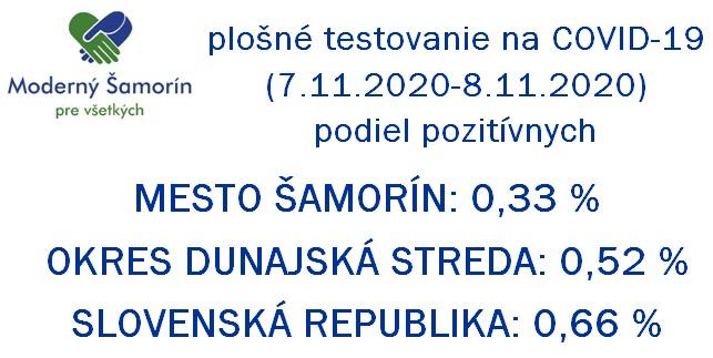 Moderny Samorin pre vsetkych koronavirus COVID-19 testovanie druhe kolo vysledky okres dunajska streda infografika