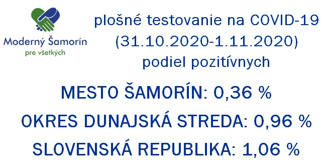 Moderny Samorin pre vsetkych koronavirus COVID-19 testovanie vysledky okres dunajska streda infografika
