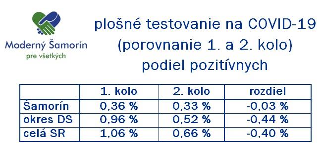 Moderny Samorin pre vsetkych koronavirus COVID-19 testovanie vysledky prve druhe kolo porovnanie slovenska republika infografika