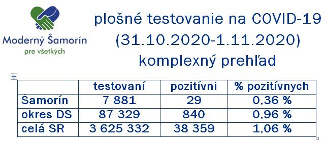 Moderny Samorin pre vsetkych koronavirus COVID-19 testovanie vysledky slovenska republika infografika