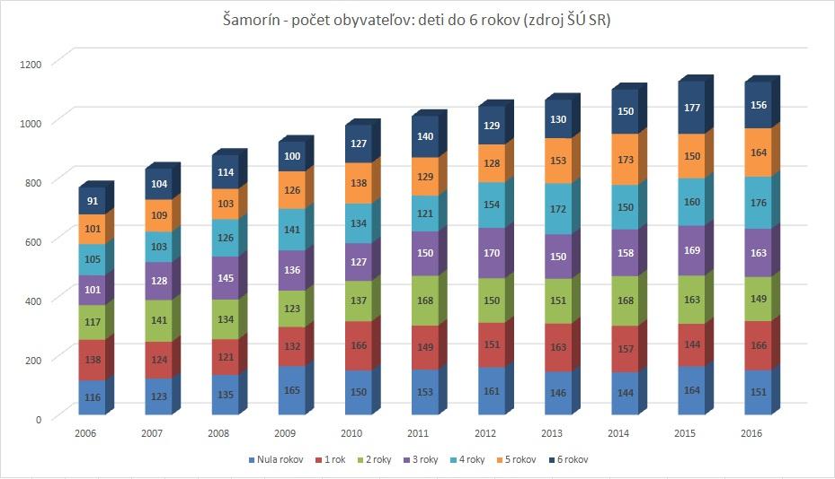 Moderny Samorin pre vsetkych pocet obyvatelov demografia statisticky prehlad pocet deti graf statisticky urad