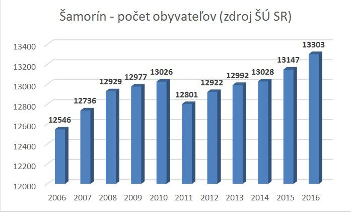 Moderny Samorin pre vsetkych pocet obyvatelov demografia statisticky prehlad graf statisticky urad