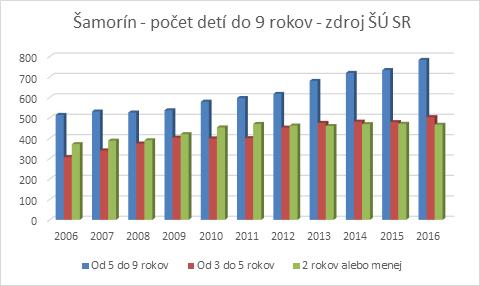 Moderny Samorin pre vsetkych demografia kapacita pocet deti graf statisticky urad