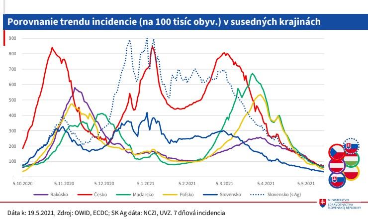 Moderny Samorin pre vsetkych COVID-19 trend incidencie susedne staty