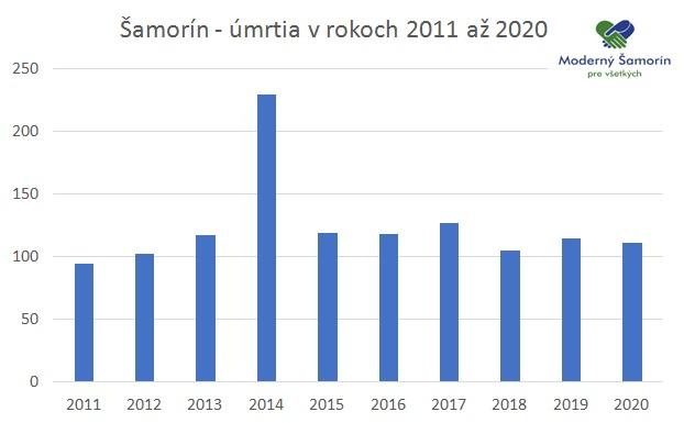 Moderny Samorin pre vsetkych umrtia v Samorine 2011-2020 10 rokov graf