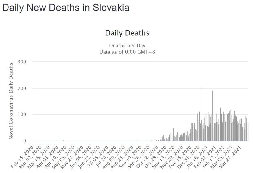 Moderny Samorin pre vsetkych umrtia na Covid-19 Slovenska republika graf vyvoj