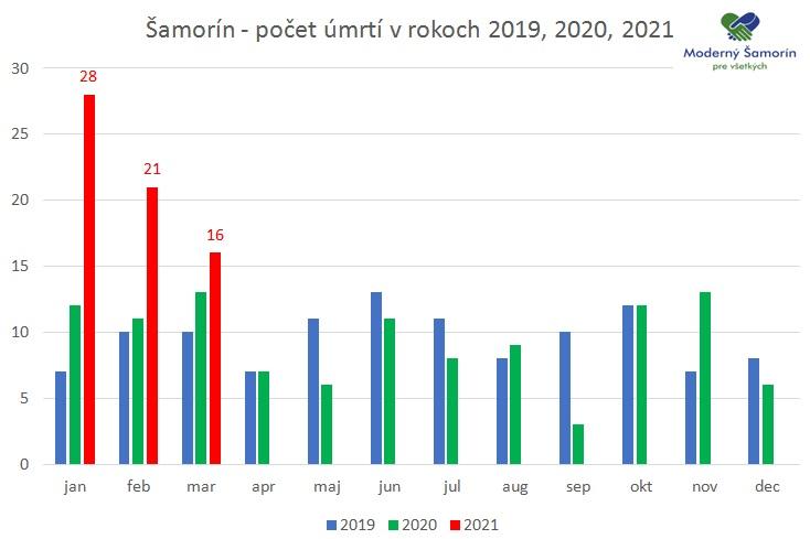 Moderny Samorin pre vsetkych umrtia v Samorine na Covid-19 narast graf