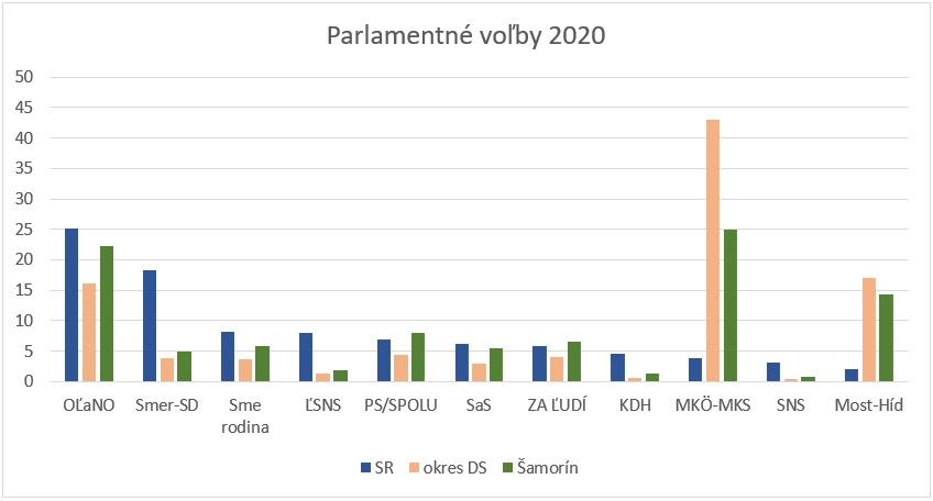 Moderny Samorin pre vsetkych vysledky volieb NR SR 2020 parlament
