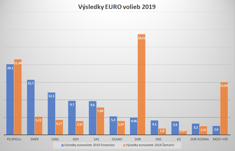 Moderny Samorin pre vsetkych vysledky volieb do Europskeho parlamentu 2019